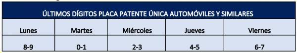 Fuente: Ministerio de Transporte y Telecomunicaciones.